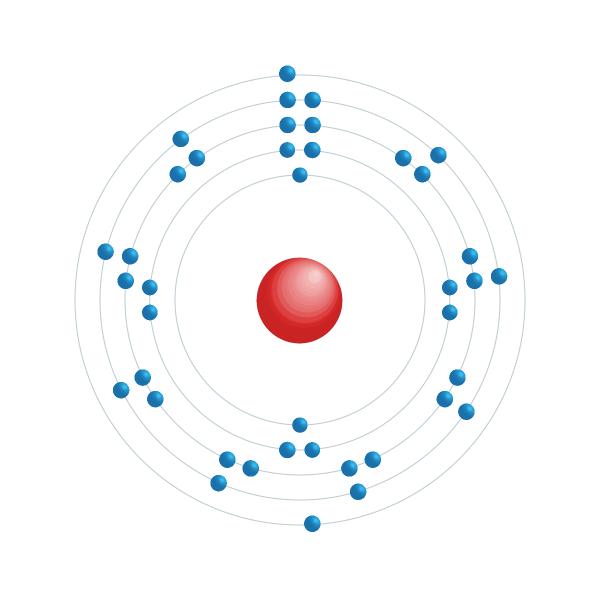circonio Diagrama de configuración electrónica
